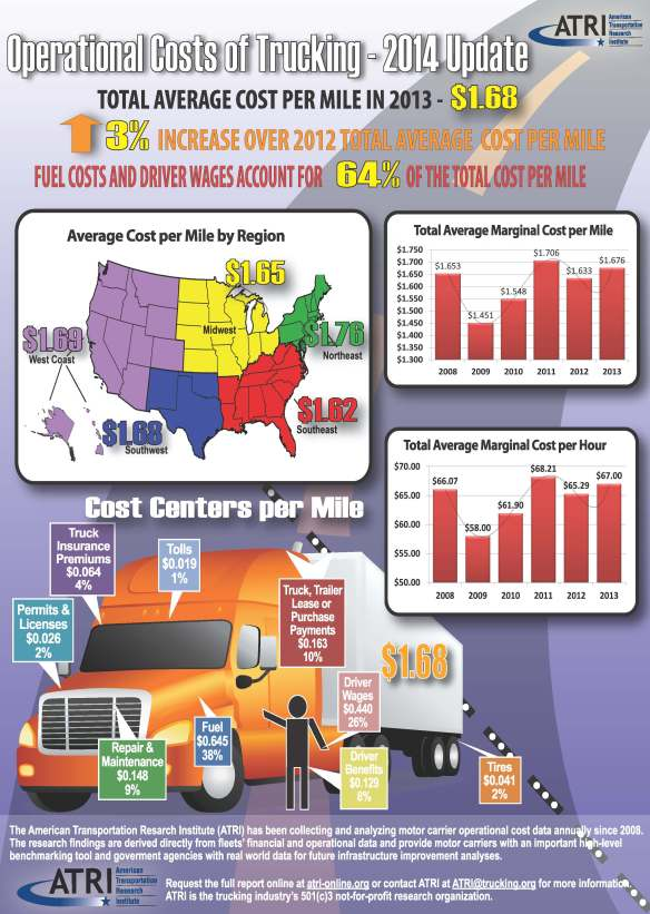 ATRI-Op-Costs-2014-Infographic-Final