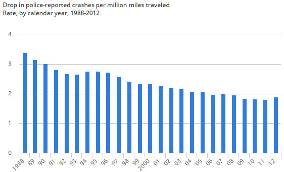 drop in crashes over time